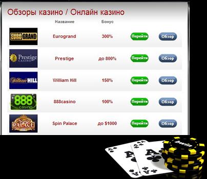 Онлайн казино, которые завоевали популярность